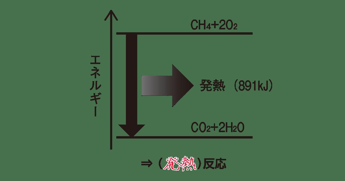 高校化学 化学反応とエネルギー ポイント2 「CH4…の式」の下の図 答えあり