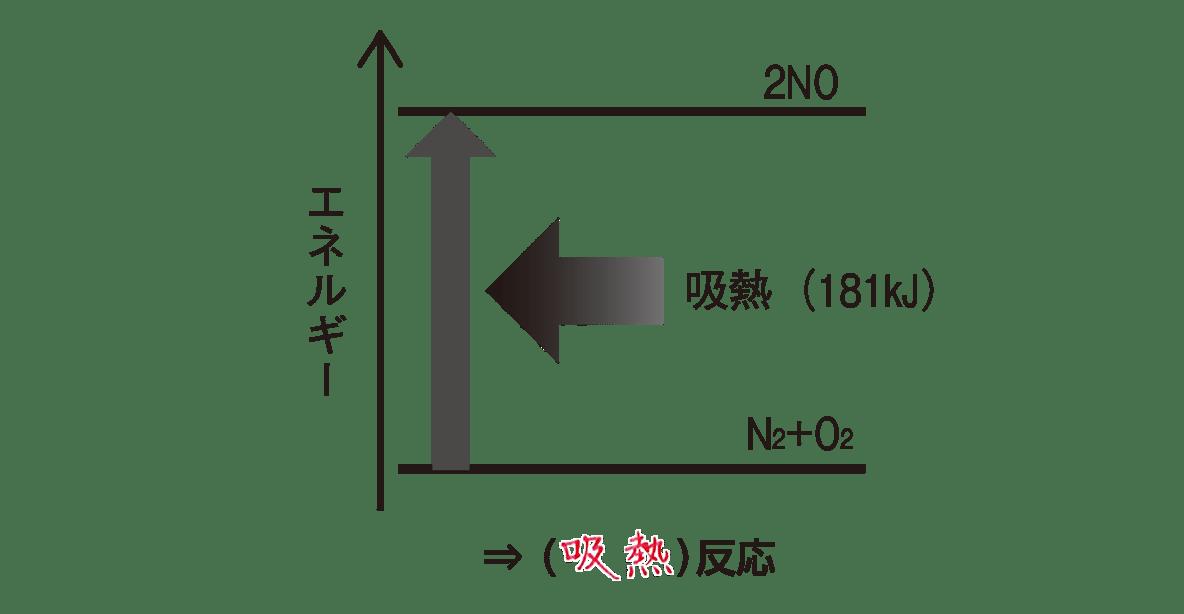 高校化学 化学反応とエネルギー ポイント2 「N2+…の式」の下の図 答えあり