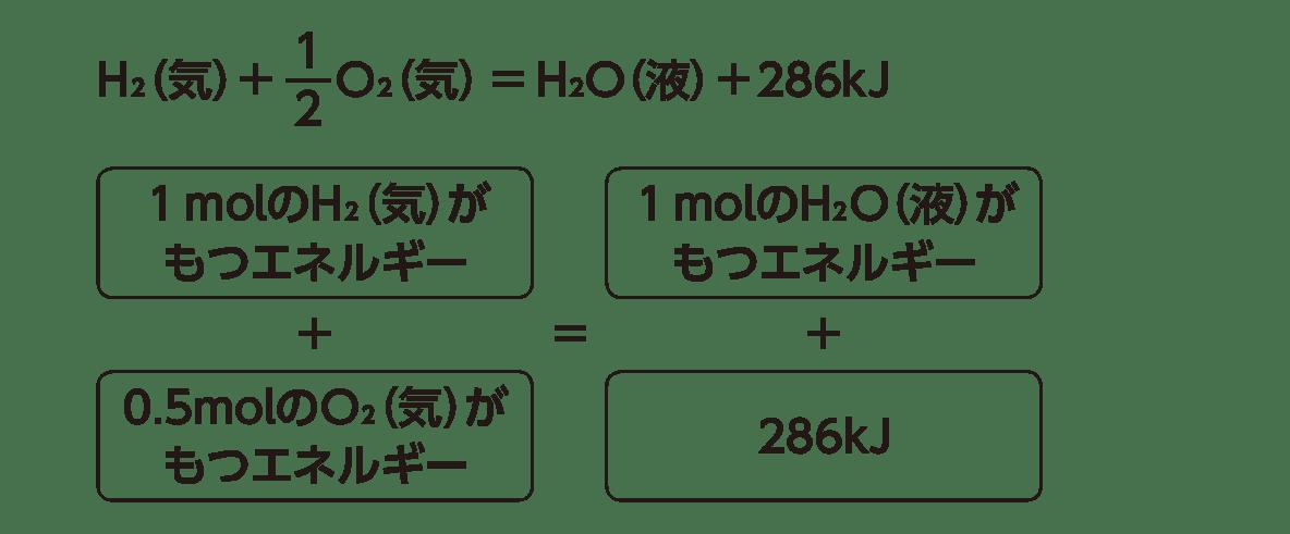 高校化学 化学反応とエネルギー2 ポイント2 答えあり