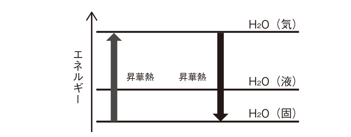 高校化学 化学反応とエネルギー3 ポイント2 2つ目の図とポイント 答えあり