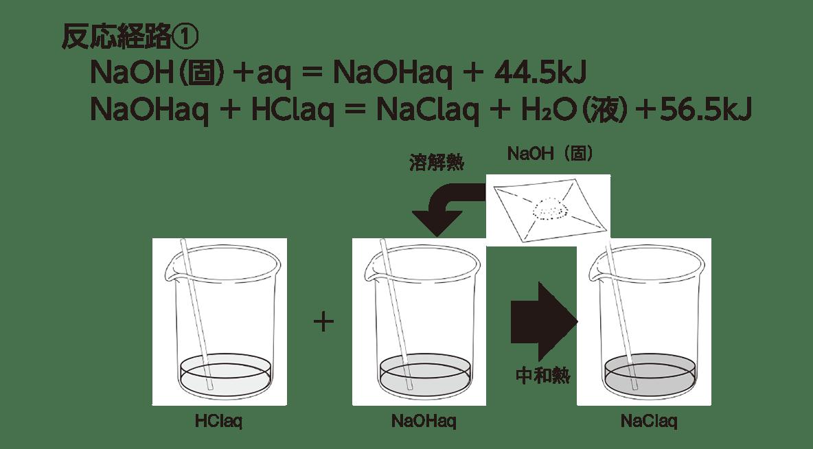 高校化学 化学反応とエネルギー7 ポイント1 「反応経路①の式と図」