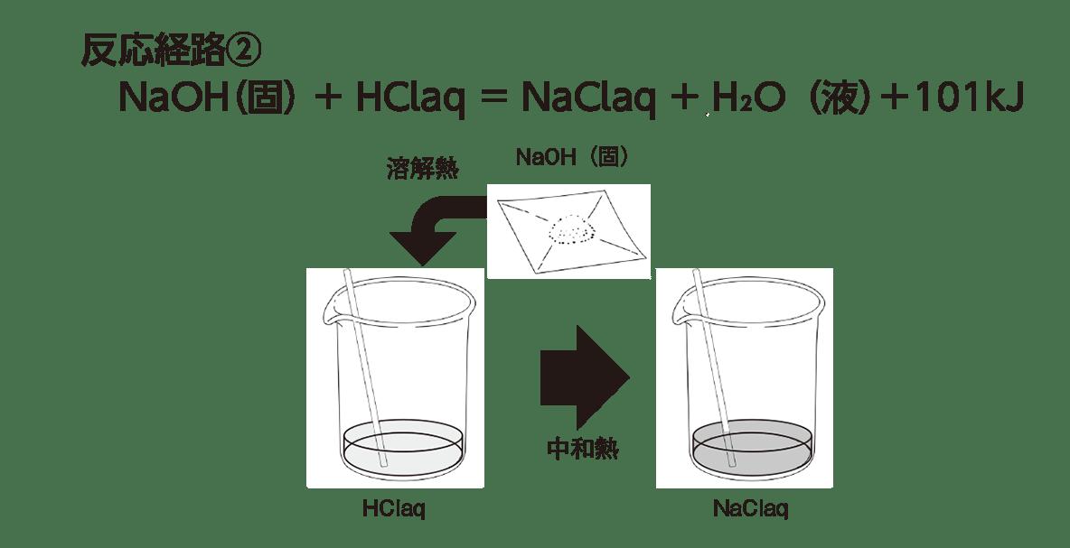 高校化学 化学反応とエネルギー7 ポイント1 「反応経路②の式と図」