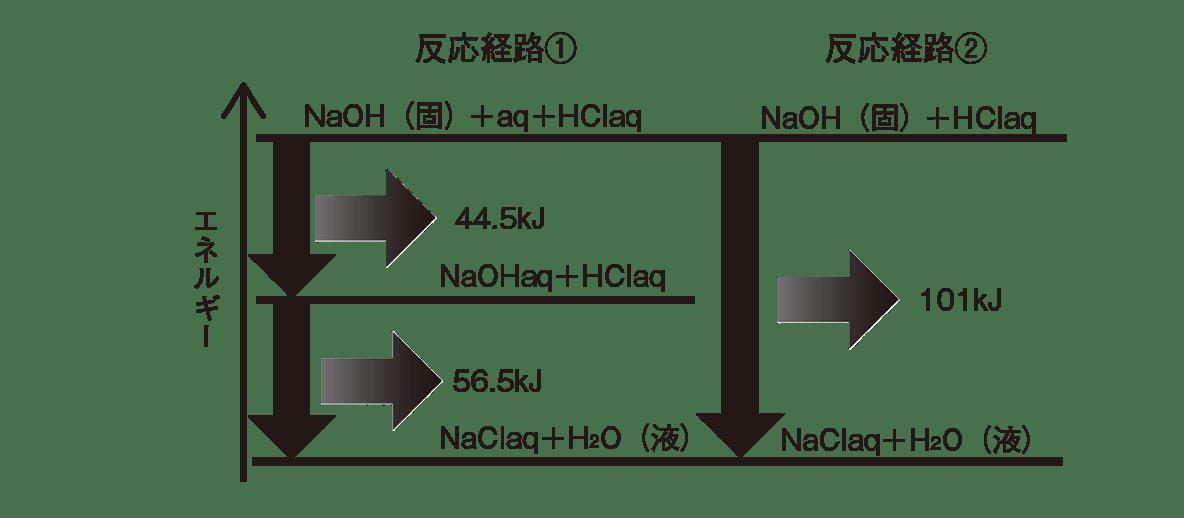 高校化学 化学反応とエネルギー7 ポイント2 答えあり