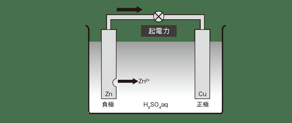 高校化学 化学反応とエネルギー13 ポイント2 図のみ 答えあり
