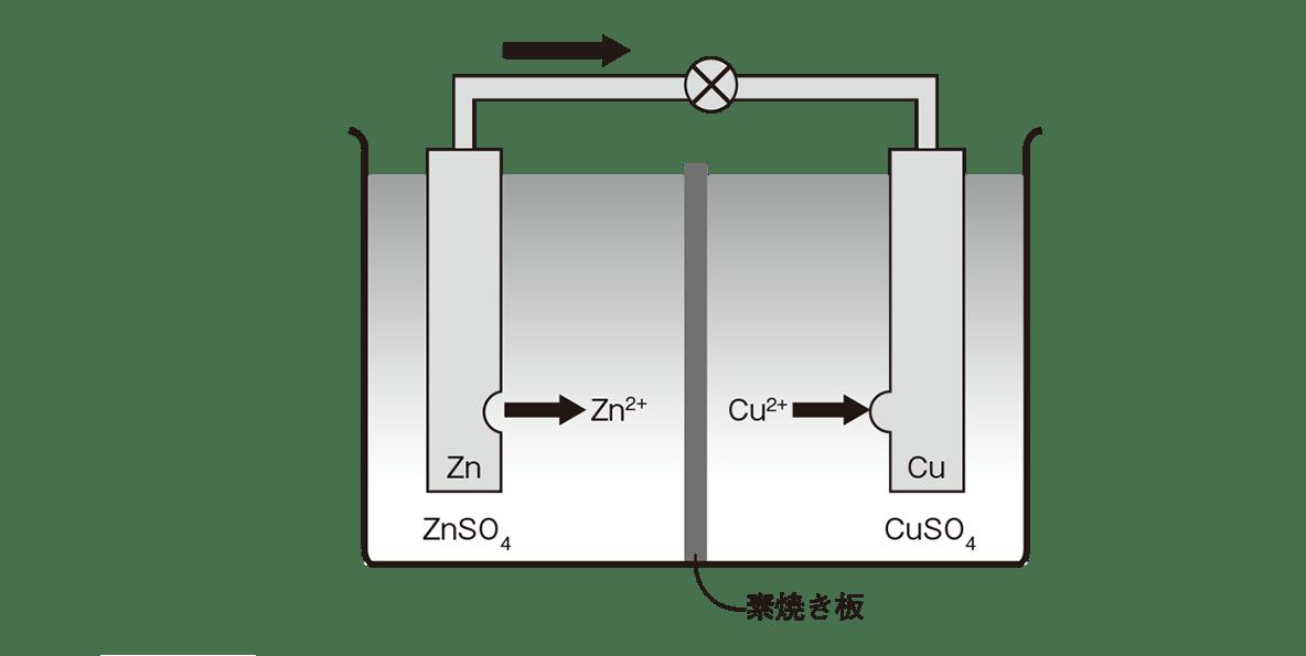 高校化学 化学反応とエネルギー14 ポイント1 電池の図のみ