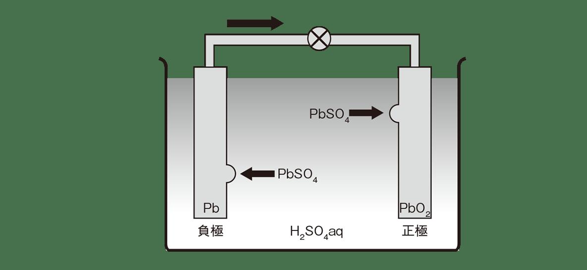 高校化学 化学反応とエネルギー15 ポイント1 電池の図のみ