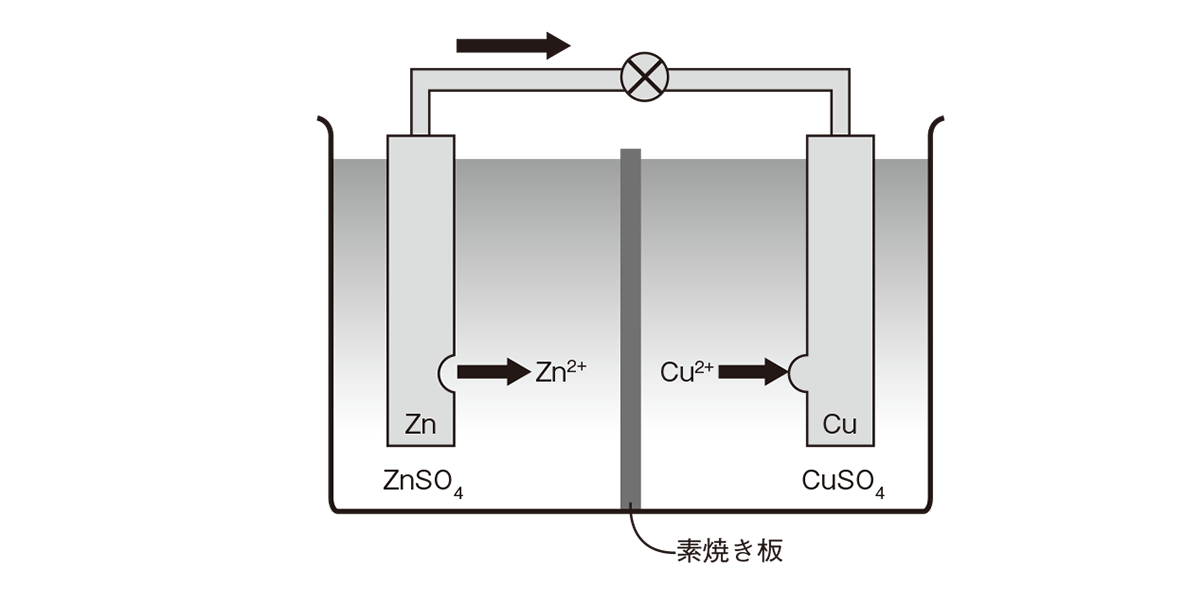 高校化学 化学反応とエネルギー14 ポイント1 ダニエル電池の図