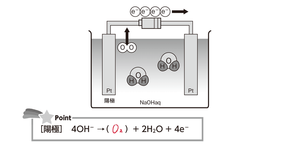 高校化学 化学反応とエネルギー21 ポイント2 答えあり