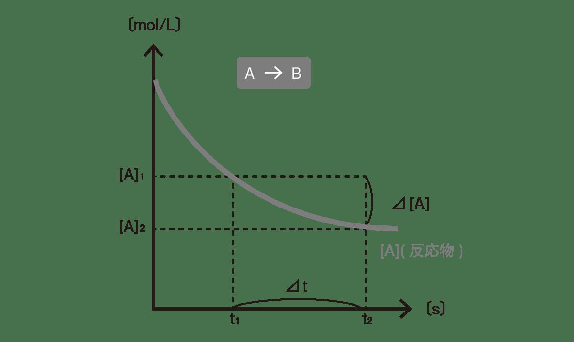 高校化学 化学反応の速さと平衡 ポイント2 図のみ