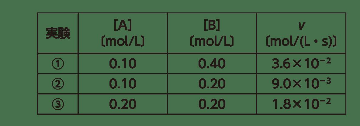高校化学 化学反応の速さと平衡3 ポイント2 図のみ