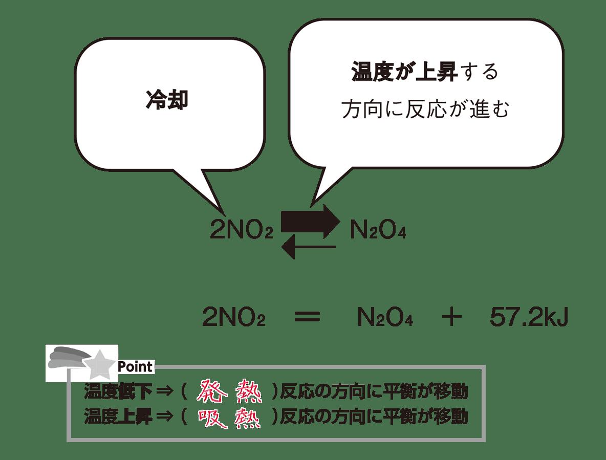 高校化学 化学反応の速さと平衡11 ポイント1 答えあり