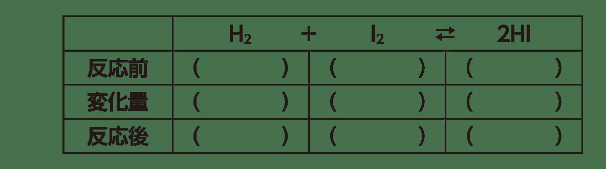 高校化学 化学反応の速さと平衡9 ポイント1 表のみ 答えなし