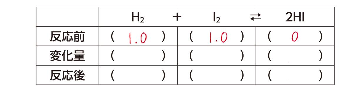 高校化学 化学反応の速さと平衡9 ポイント1 表のみ 上から2段目答えあり
