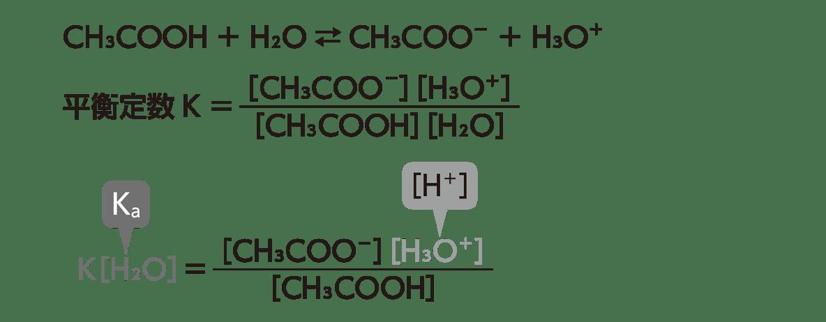 高校化学 化学反応の速さと平衡13 ポイント2 ポイント以外