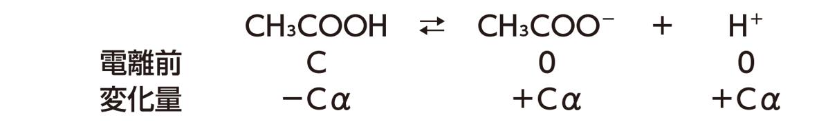 高校化学 化学反応の速さと平衡15 ポイント1 「電離平衡時」から上のみ」