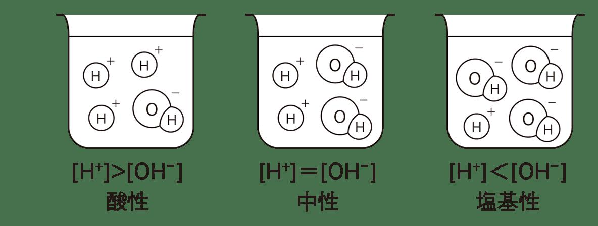 高校化学 化学反応の速さと平衡16 ポイント1 図とその下の文字のみ
