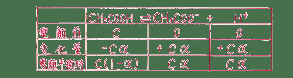 高校化学 化学反応の速さと平衡17 ポイント1 解答の表のみ