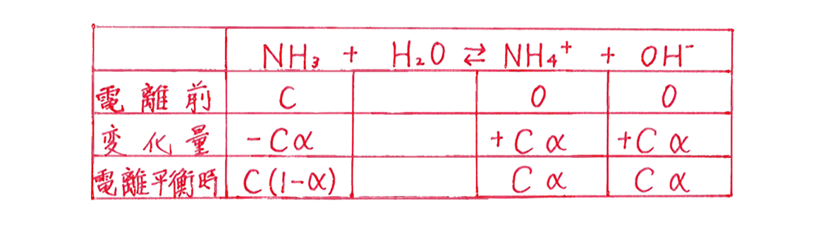 高校化学 化学反応の速さと平衡18 ポイント1 答えの表のみ
