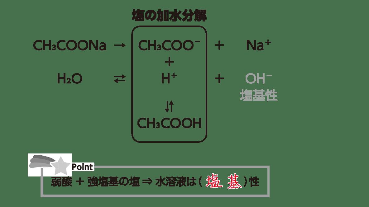 高校化学 化学反応の速さと平衡20 ポイント1 答えあり