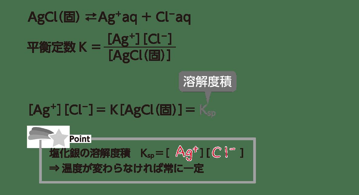 高校化学 化学反応の速さと平衡23 ポイント2 答えあり