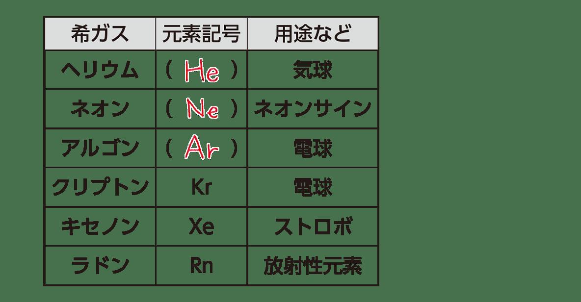 高校化学 無機物質 ポイント2 表のみ 答えあり
