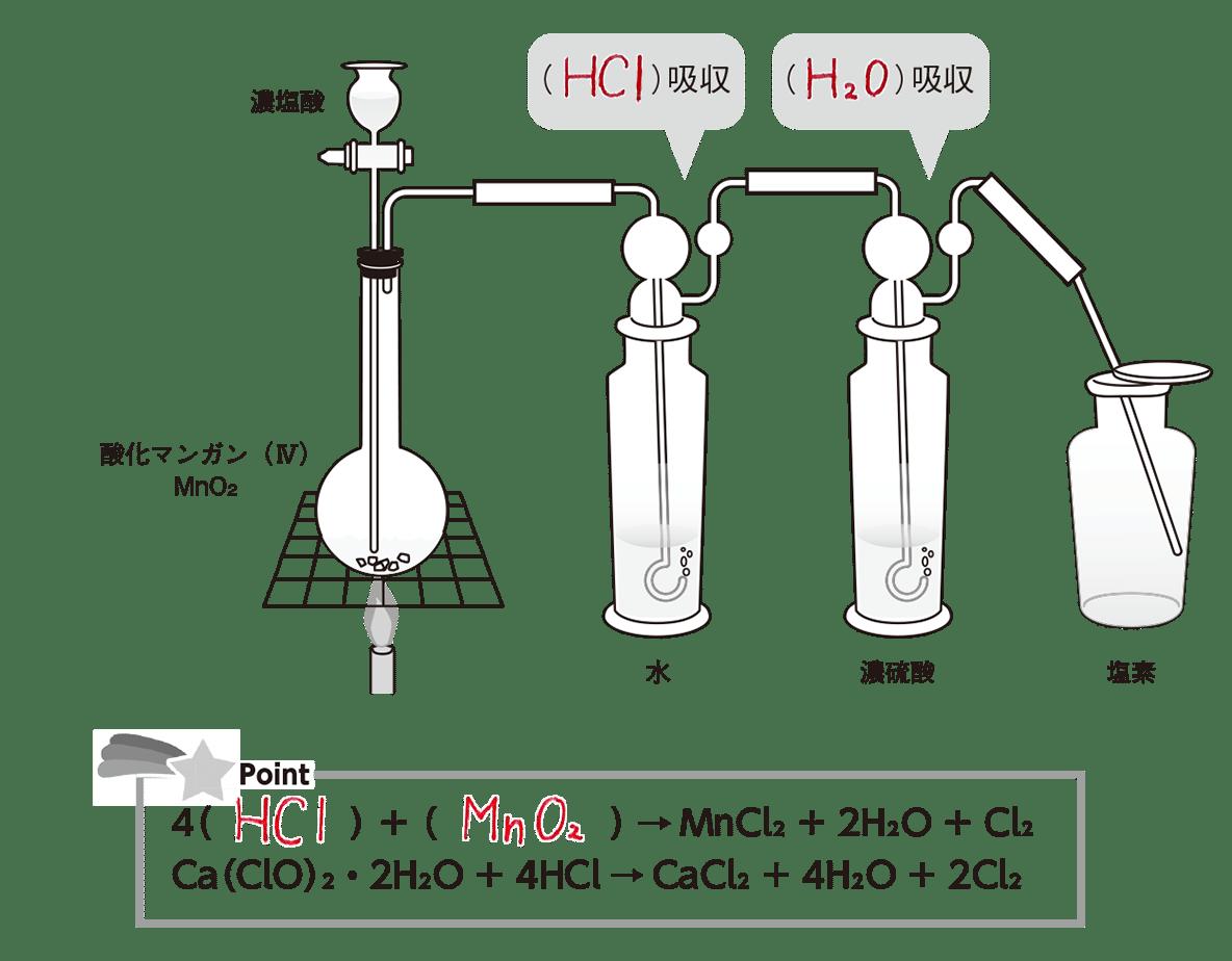 水素 作り方 硫化