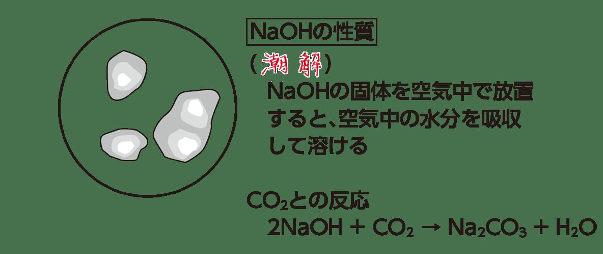 高校化学 無機物質21 ポイント1 「NaOHの性質」の7行 答えあり