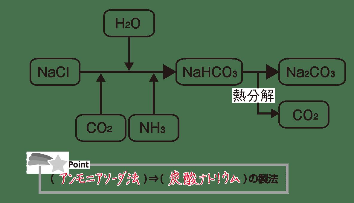 高校化学 無機物質21 ポイント2 答えあり