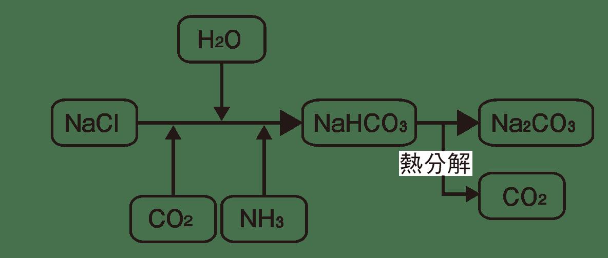 高校化学 無機物質21 ポイント2 図のみ