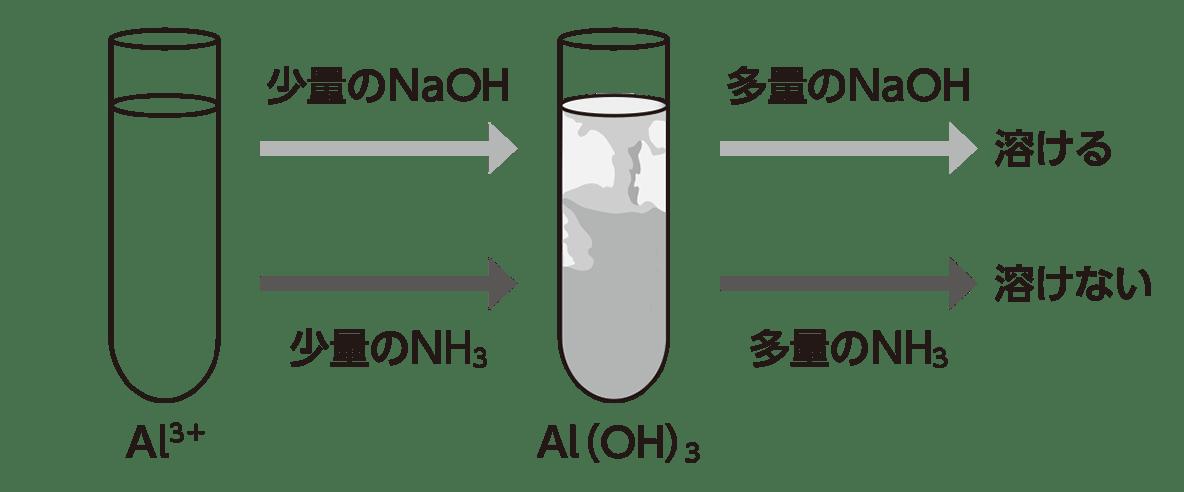 高校化学 無機物質25 ポイント2 図のみ