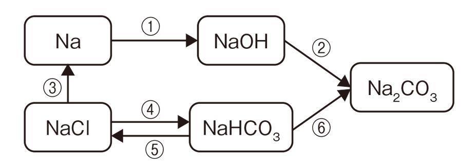 高校化学 無機物質26 ポイント1 図のみ