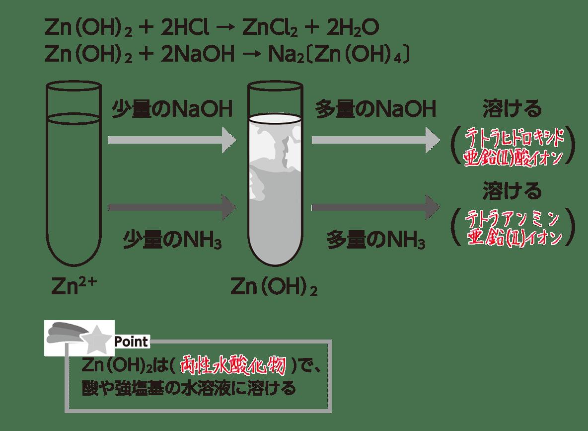 作り方 ナトリウム 水 酸化