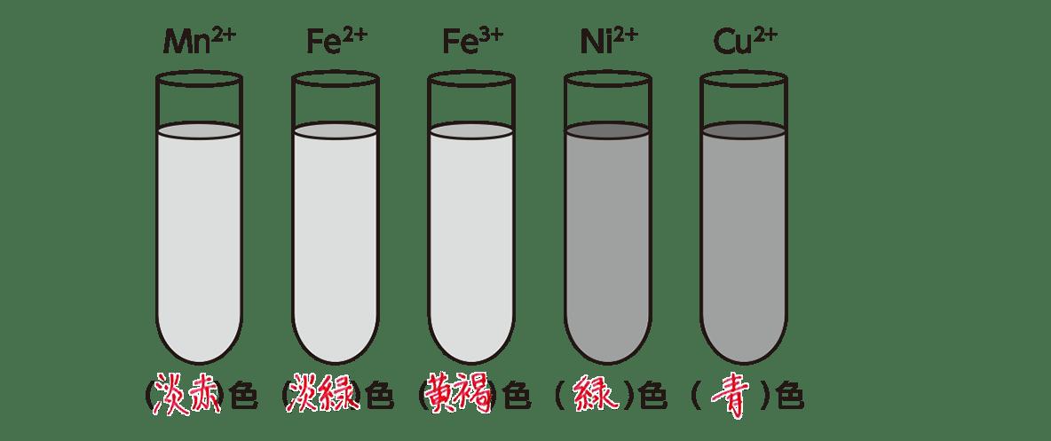高校化学 無機物質32 ポイント2 ポイント内のみ