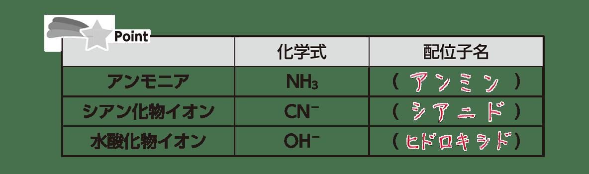 高校化学 無機物質33 ポイント2 表のみ