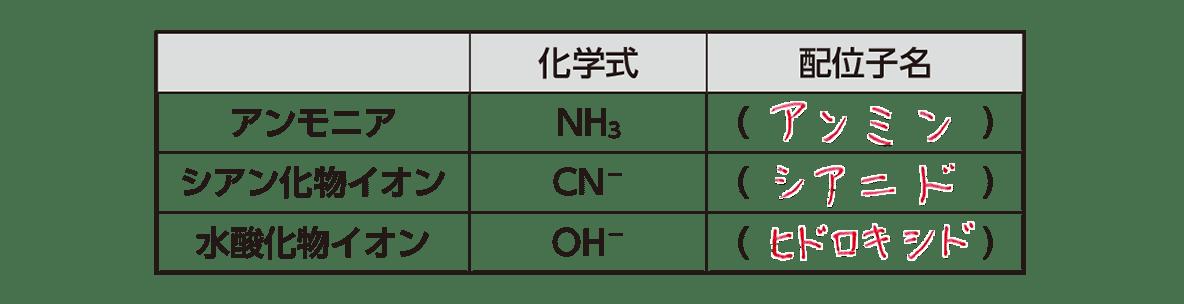 高校化学 無機物質33 練習 答えあり