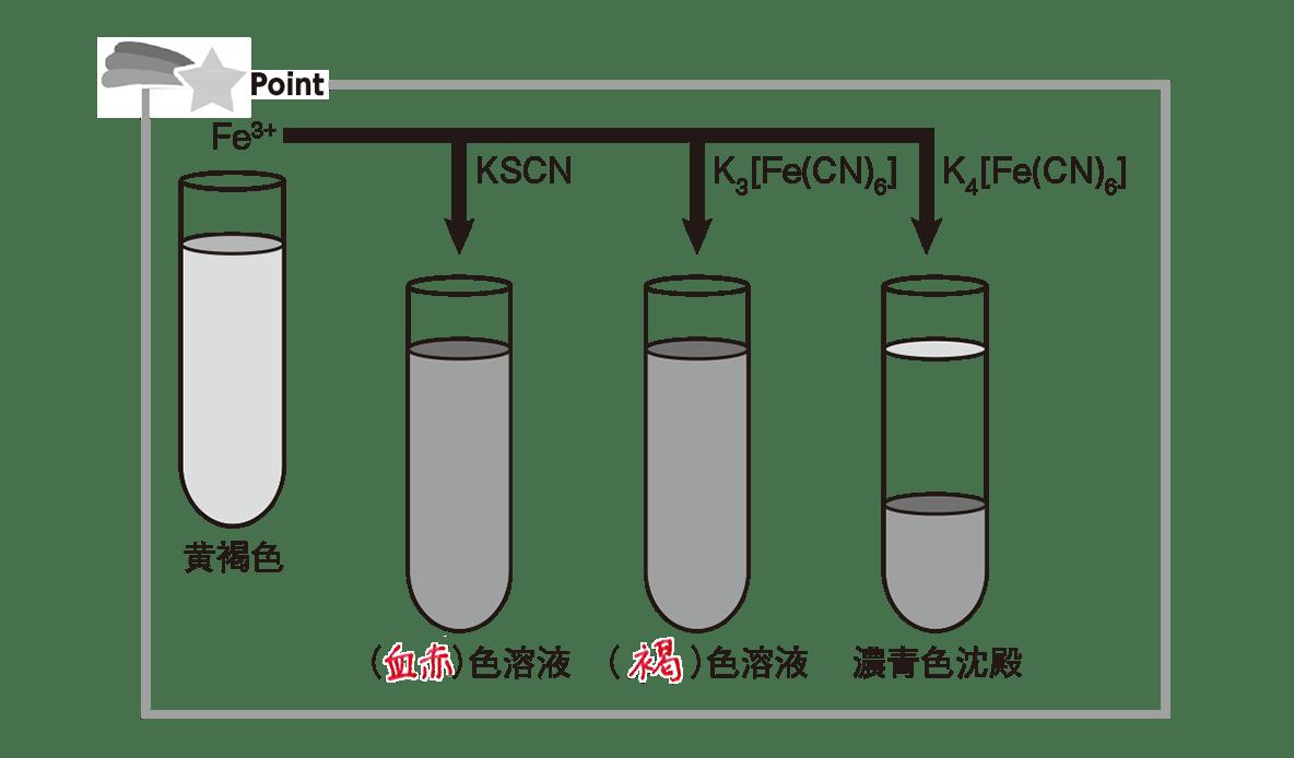 高校化学 無機物質37 ポイント2 答えあり