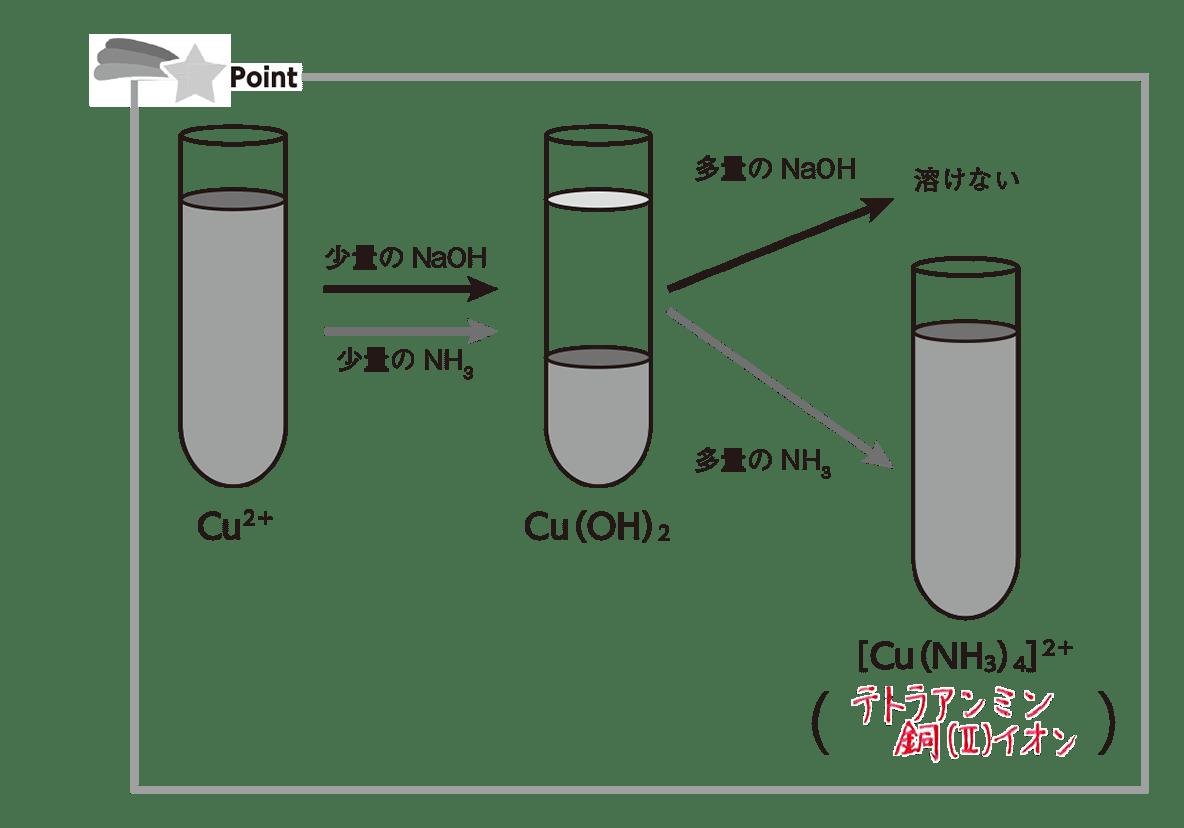 高校化学 無機物質41 ポイント1 答えあり
