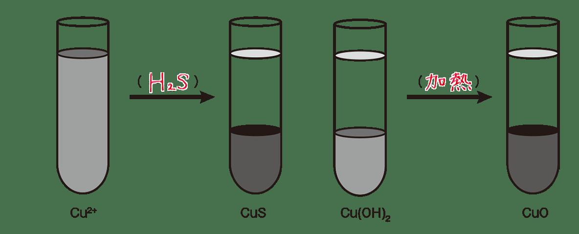 高校化学 無機物質41 ポイント2 答えあり
