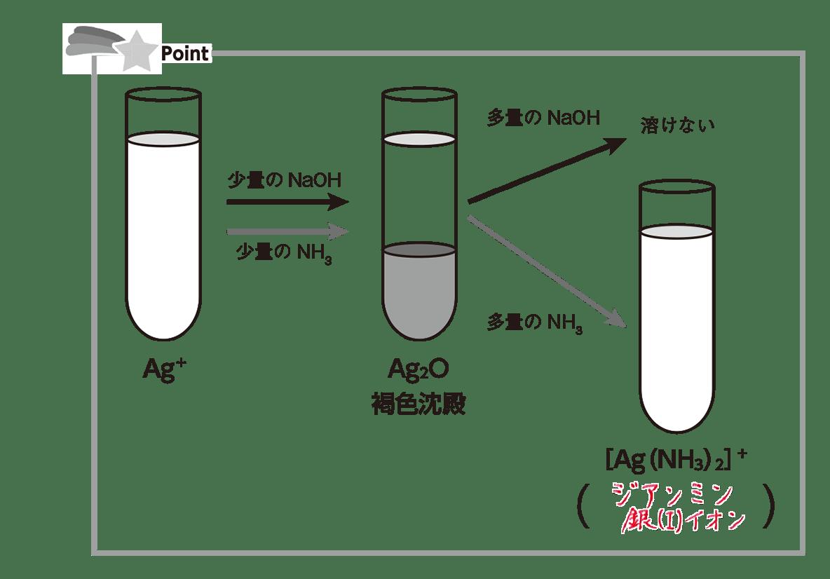 高校化学 無機物質44 ポイント1 答えあり