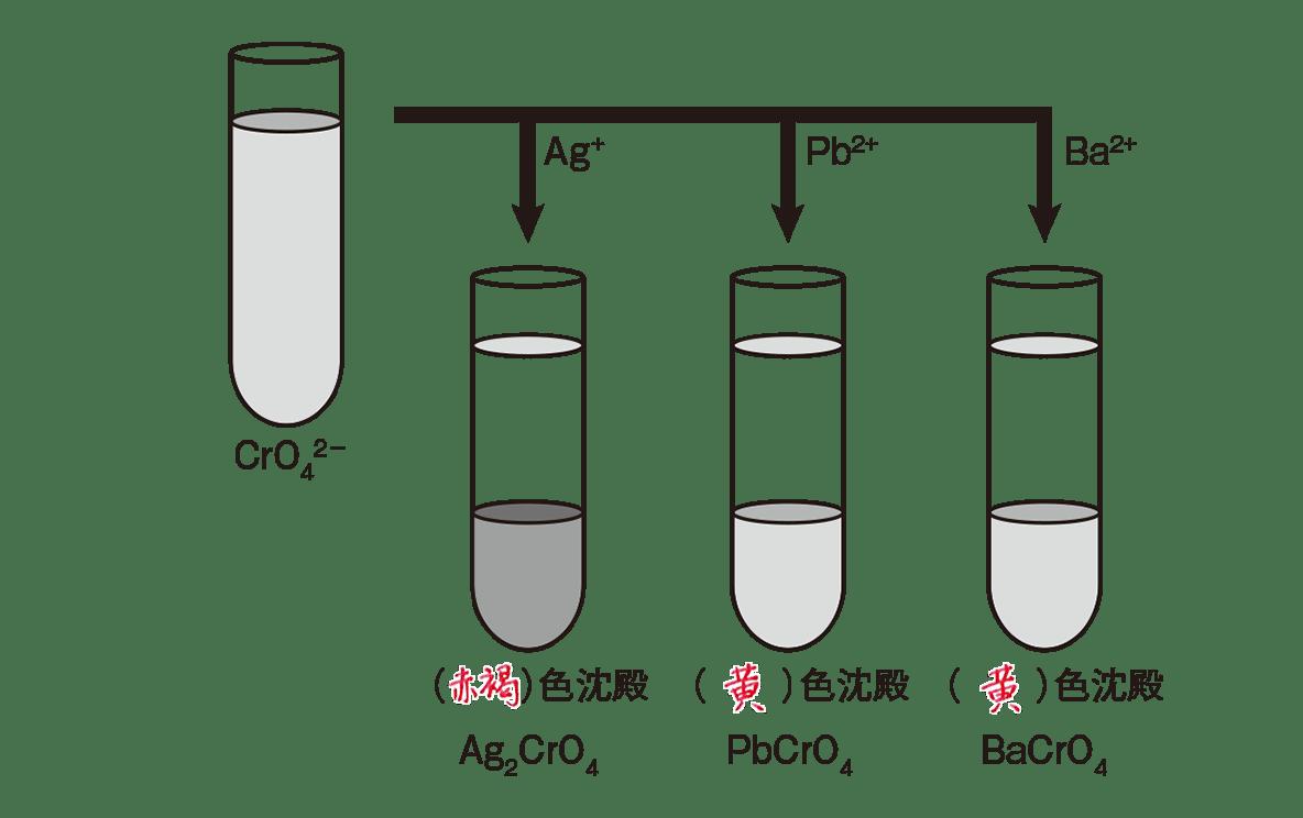 高校化学 無機物質45 ポイント2 答えあり