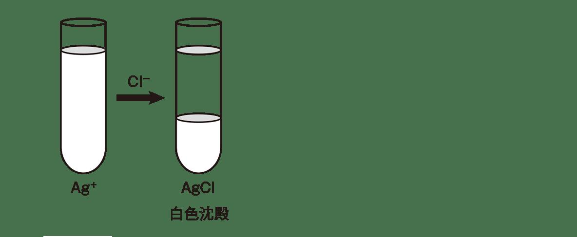 高校化学 無機物質48 ポイント1 左の試験管2本と文字・矢印