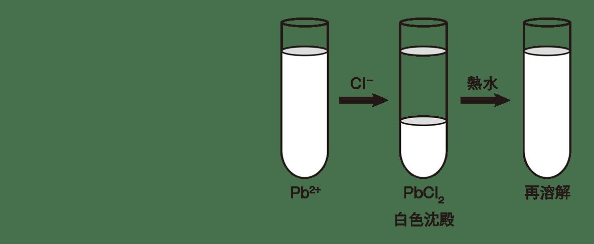 高校化学 無機物質48 ポイント1 右の試験管3本と文字・矢印