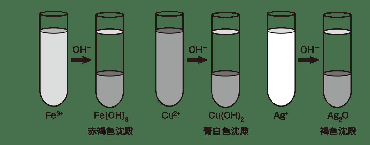 高校化学 無機物質49 ポイント1 図のみ