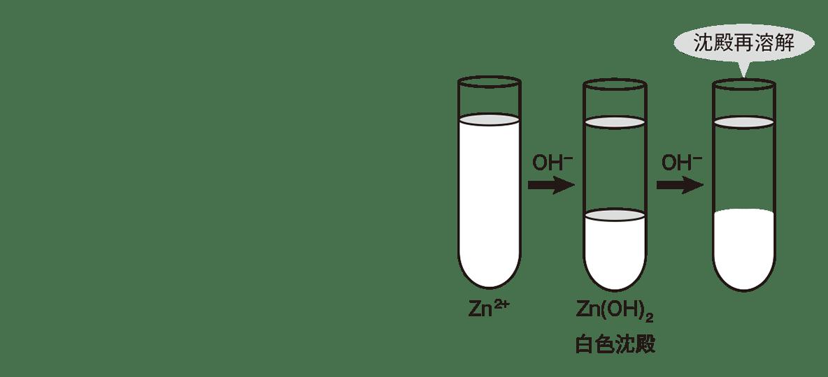 高校化学 無機物質49 ポイント2 右の試験管3本と文字・矢印