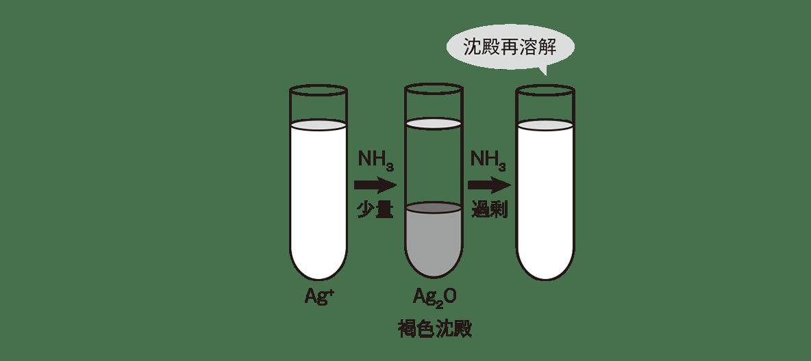 高校化学 無機物質50 ポイント1 図の下段のみ