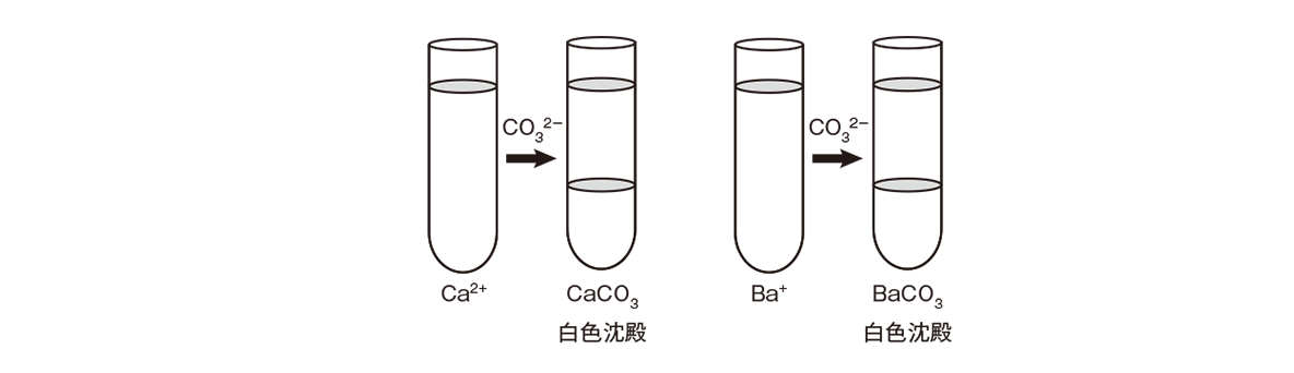 高校化学 無機物質50 ポイント2 1つ目の図のみ 答えあり