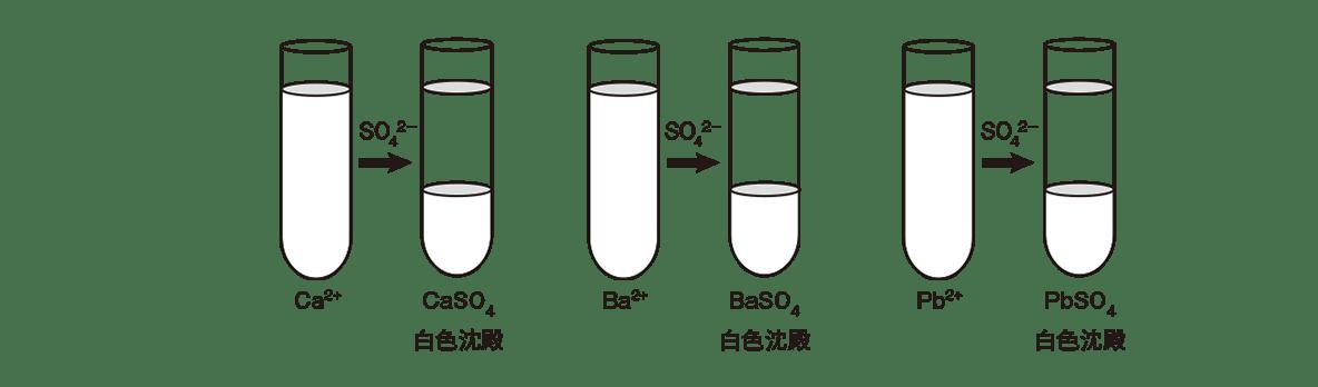 高校化学 無機物質50 ポイント2 2つ目の図のみ 答えあり