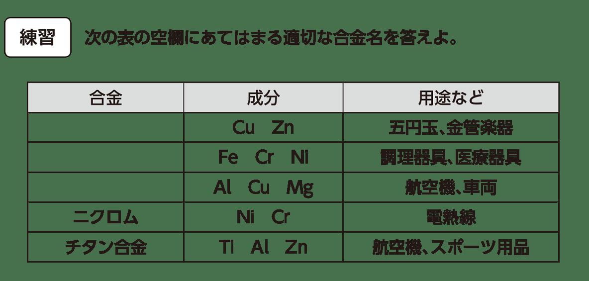 高校化学 無機物質52 練習 答えなし