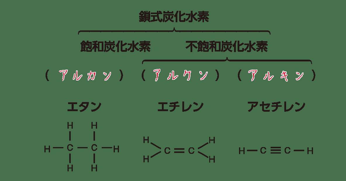 高校 化学 5章 1節 2 鎖式炭化水素 答えあり