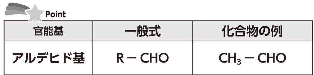 高校 化学 5章 1節 3 官能基Ⅱ表